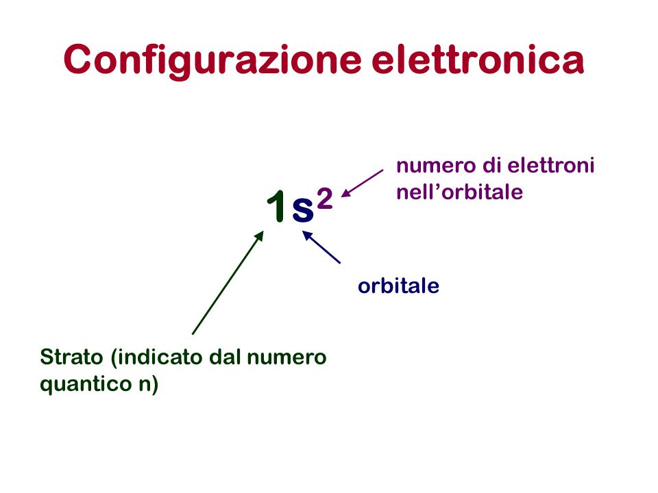Configurazione elettronica 1s21s2 Strato (indicato dal numero quantico n) orbitale numero di elettroni nell'orbitale