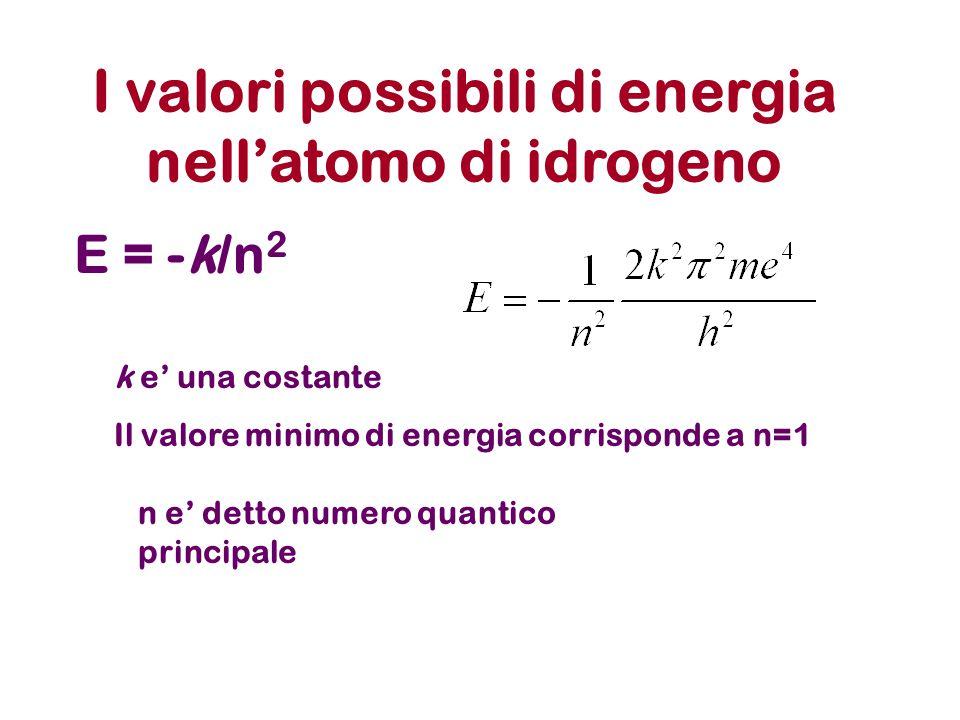 I valori possibili di energia nell'atomo di idrogeno E = -k/n 2 k e' una costante Il valore minimo di energia corrisponde a n=1 n e' detto numero quantico principale