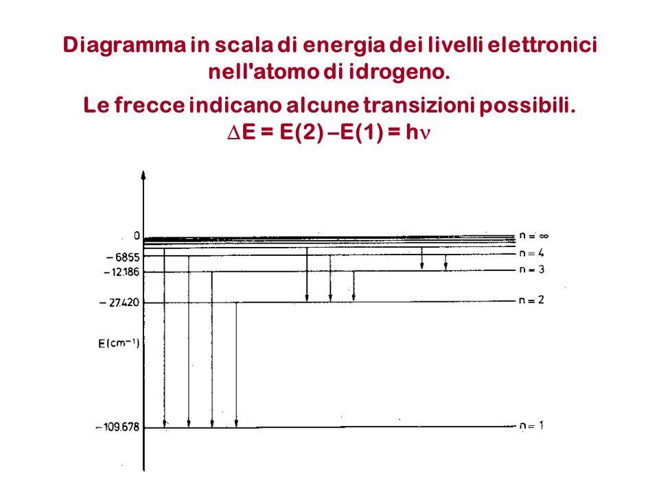 Diagramma in scala di energia dei livelli elettronici nell atomo di idrogeno.