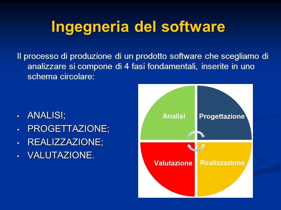 Il processo di produzione di un prodotto software che scegliamo di analizzare si compone di 4 fasi fondamentali, inserite in uno schema circolare: ANALISI; ANALISI; PROGETTAZIONE; PROGETTAZIONE; REALIZZAZIONE; REALIZZAZIONE; VALUTAZIONE.
