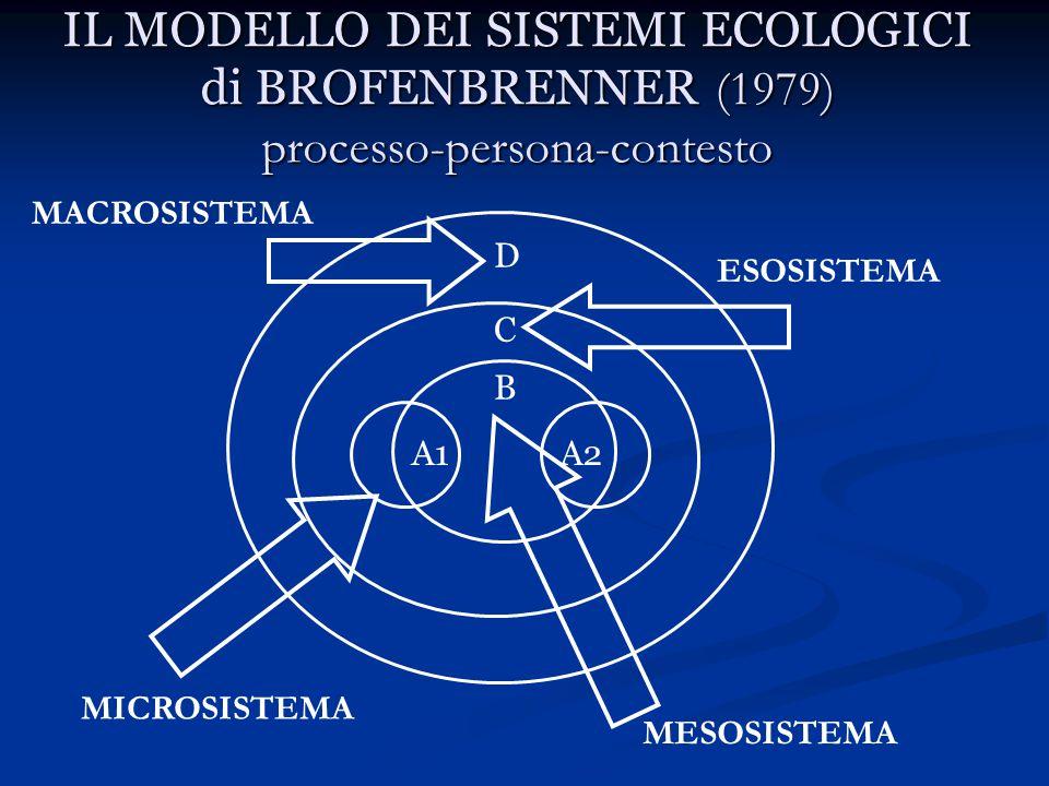 IL MODELLO DEI SISTEMI ECOLOGICI di BROFENBRENNER (1979) processo-persona-contesto A1A2 B C D MICROSISTEMA MESOSISTEMA ESOSISTEMA MACROSISTEMA