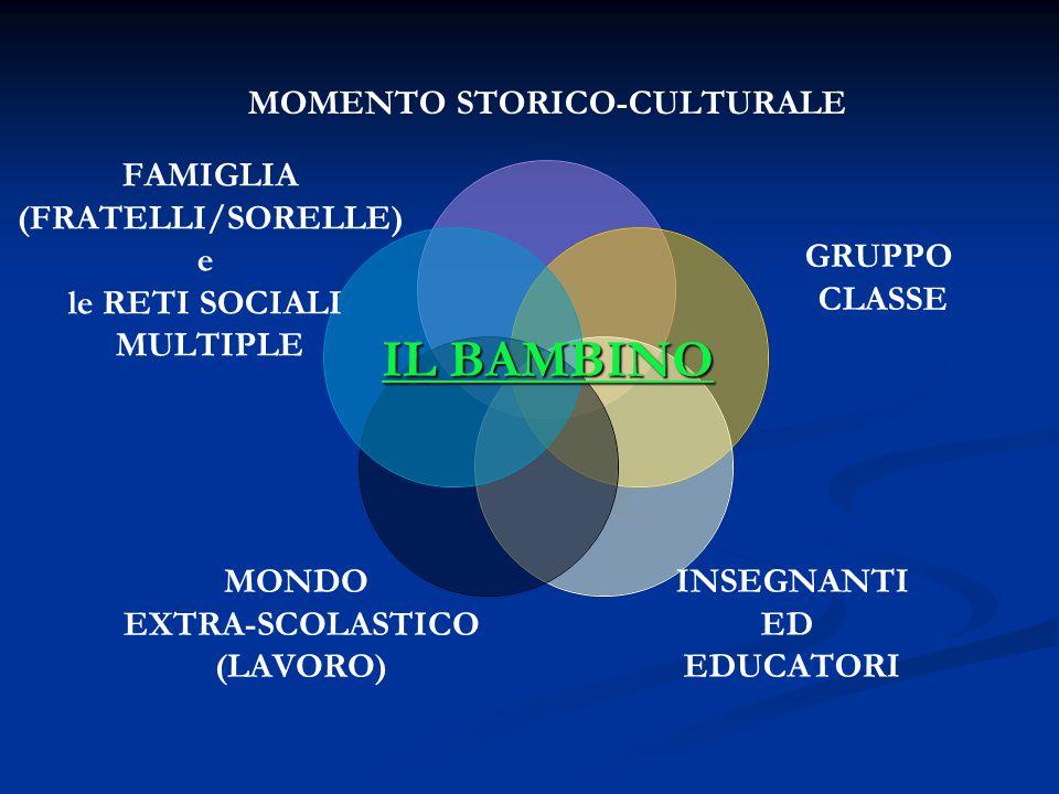 MOMENTO STORICO- CULTURALE GRUPPO CLASSE INSEGNANTI ED EDUCATORI MONDO EXTRA-SCOLASTICO (LAVORO) FAMIGLIA (FRATELLI/SORELLE) e le RETI SOCIALI MULTIPLE IL BAMBINO