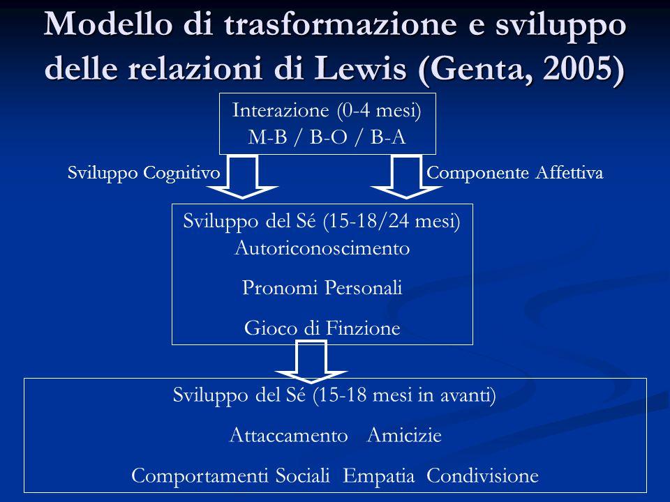 Modello di trasformazione e sviluppo delle relazioni di Lewis (Genta, 2005) Interazione (0-4 mesi) M-B / B-O / B-A Sviluppo del Sé (15-18/24 mesi) Autoriconoscimento Pronomi Personali Gioco di Finzione Sviluppo del Sé (15-18 mesi in avanti) Attaccamento Amicizie Comportamenti Sociali Empatia Condivisione Sviluppo Cognitivo Componente Affettiva