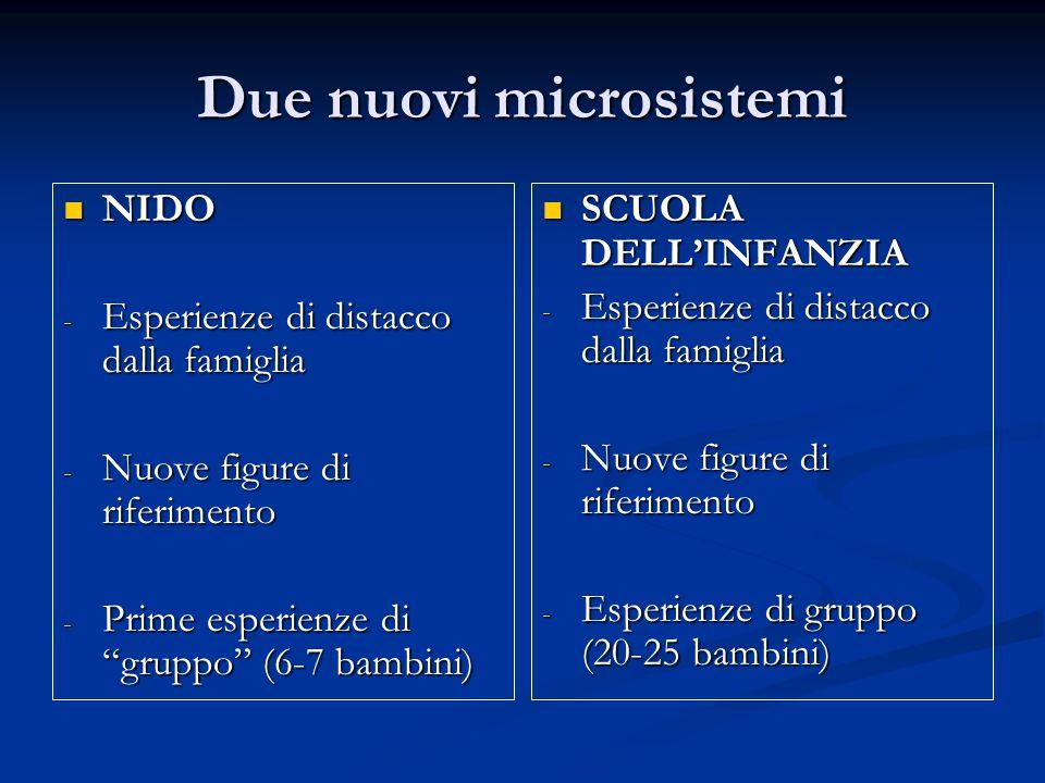Due nuovi microsistemi NIDO NIDO - Esperienze di distacco dalla famiglia - Nuove figure di riferimento - Prime esperienze di gruppo (6-7 bambini) SCUOLA DELL'INFANZIA - Esperienze di distacco dalla famiglia - Nuove figure di riferimento - Esperienze di gruppo (20-25 bambini)