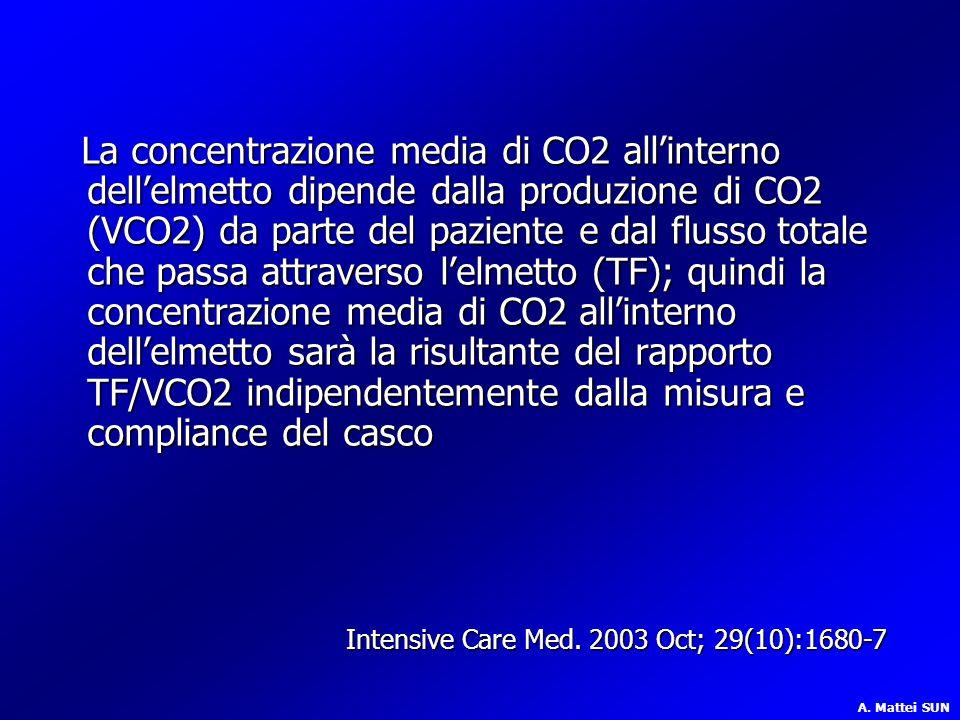 La concentrazione media di CO2 all'interno dell'elmetto dipende dalla produzione di CO2 (VCO2) da parte del paziente e dal flusso totale che passa att