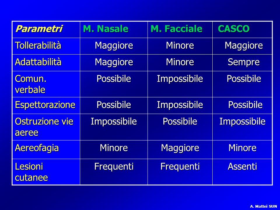 Parametri M. Nasale M. Facciale CASCO CASCO TollerabilitàMaggioreMinore Maggiore Maggiore AdattabilitàMaggioreMinore Sempre Sempre Comun. verbale Poss