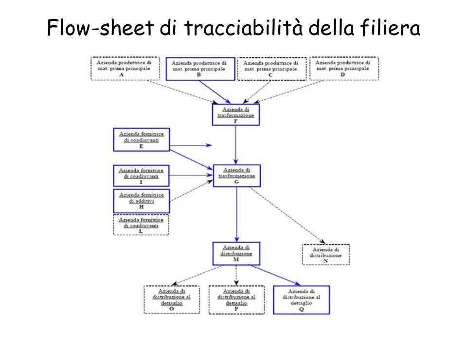 Flow-sheet di tracciabilità della filiera
