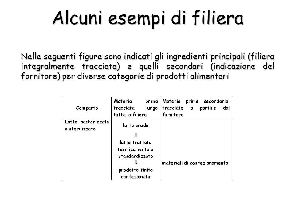 Alcuni esempi di filiera Nelle seguenti figure sono indicati gli ingredienti principali (filiera integralmente tracciata) e quelli secondari (indicazione del fornitore) per diverse categorie di prodotti alimentari