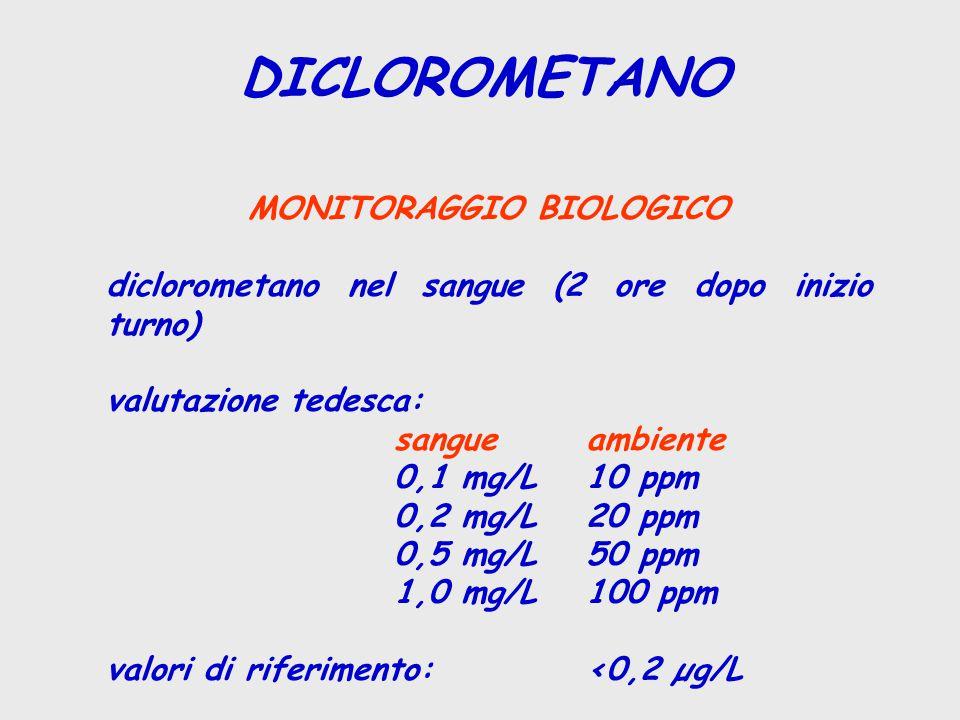 DICLOROMETANO MONITORAGGIO BIOLOGICO diclorometano nel sangue (2 ore dopo inizio turno) valutazione tedesca: sangueambiente 0,1 mg/L10 ppm 0,2 mg/L20 ppm 0,5 mg/L50 ppm 1,0 mg/L100 ppm valori di riferimento:<0,2 µg/L