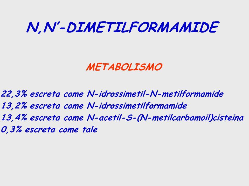 METABOLISMO 22,3% escreta come N-idrossimetil-N-metilformamide 13,2% escreta come N-idrossimetilformamide 13,4% escreta come N-acetil-S-(N-metilcarbamoil)cisteina 0,3% escreta come tale N,N'-DIMETILFORMAMIDE