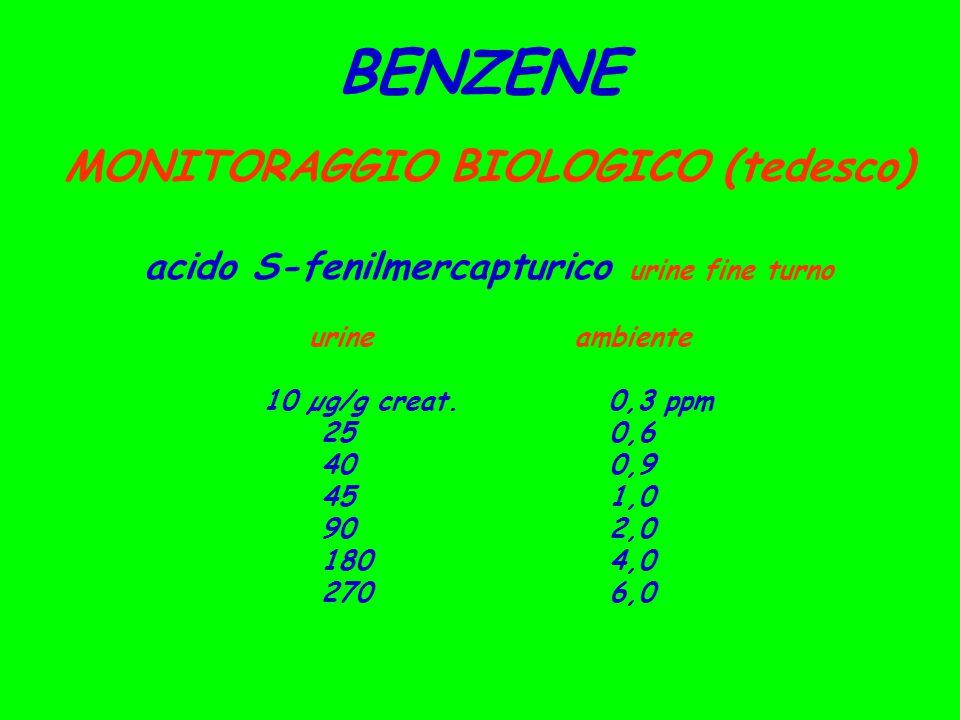 BENZENE MONITORAGGIO BIOLOGICO (tedesco) acido S-fenilmercapturico urine fine turno urineambiente 10 µg/g creat. 0,3 ppm 250,6 400,9 451,0 902,0 1804,