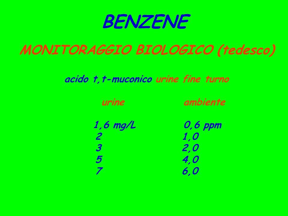 BENZENE MONITORAGGIO BIOLOGICO (tedesco) acido t,t-muconico urine fine turno urineambiente 1,6 mg/L 0,6 ppm 21,0 32,0 54,0 76,0