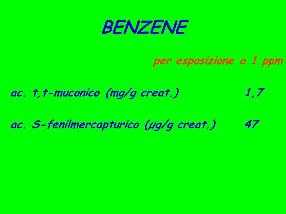 BENZENE per esposizione a 1 ppm ac.t,t-muconico (mg/g creat.) 1,7 ac.