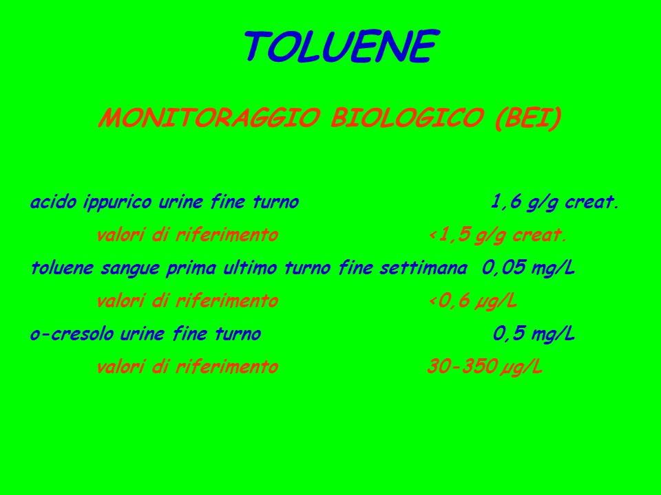 TOLUENE MONITORAGGIO BIOLOGICO (BEI) acido ippurico urine fine turno 1,6 g/g creat. valori di riferimento<1,5 g/g creat. toluene sangue prima ultimo t