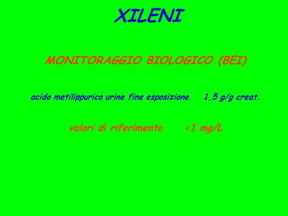 XILENI MONITORAGGIO BIOLOGICO (BEI) acido metilippurico urine fine esposizione1,5 g/g creat. valori di riferimento<1 mg/L
