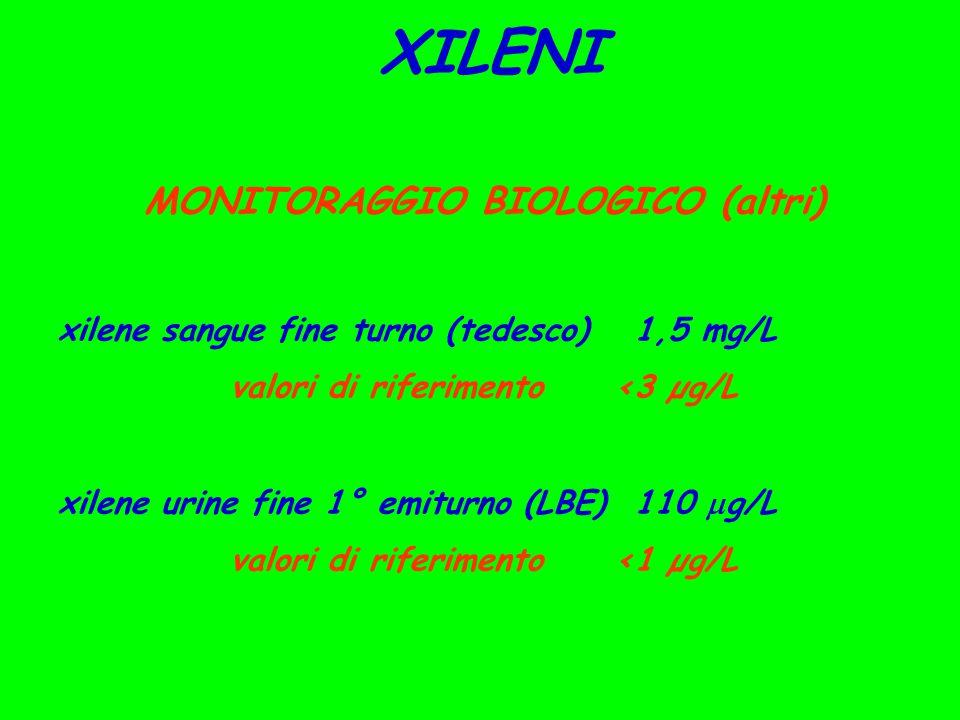 XILENI MONITORAGGIO BIOLOGICO (altri) xilene sangue fine turno (tedesco)1,5 mg/L valori di riferimento<3 µg/L xilene urine fine 1° emiturno (LBE)110  g/L valori di riferimento<1 µg/L