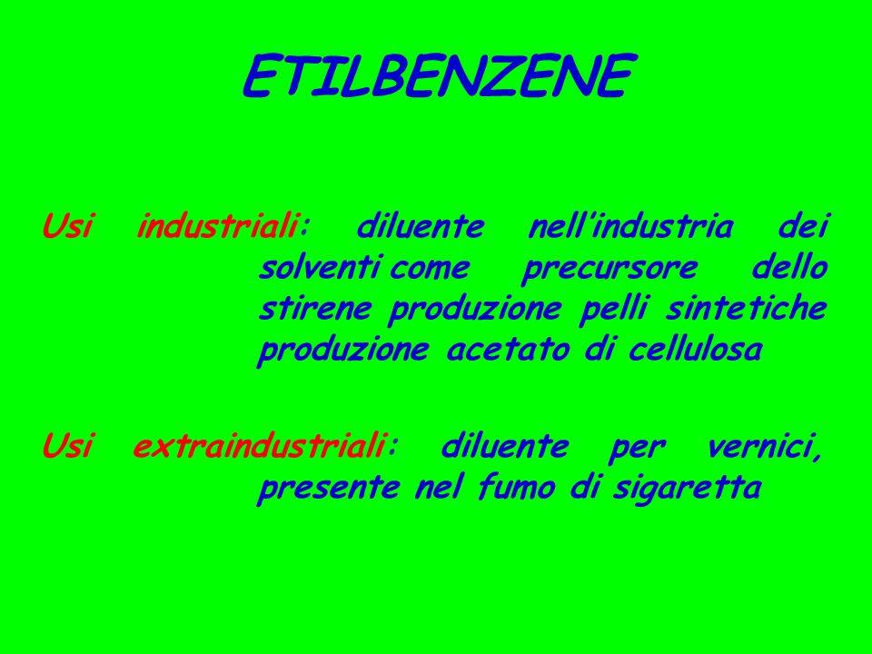 Usi industriali: diluente nell'industria dei solventicome precursore dello stireneproduzione pelli sintetiche produzione acetato di cellulosa Usi extraindustriali: diluente per vernici, presente nel fumo di sigaretta ETILBENZENE