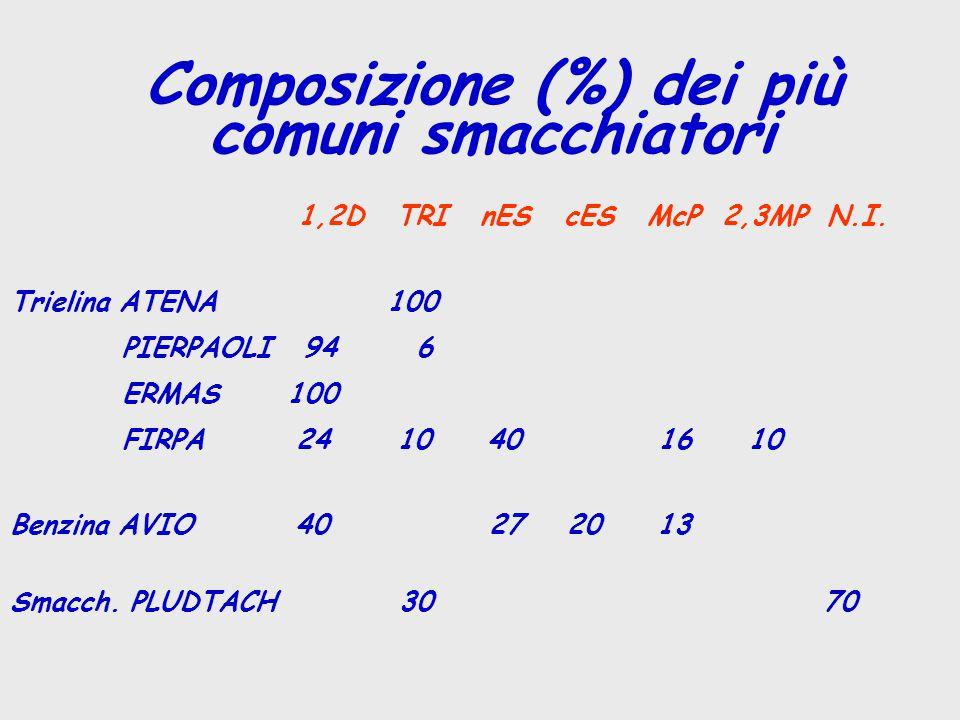 1,2D TRI nES cES McP 2,3MP N.I.