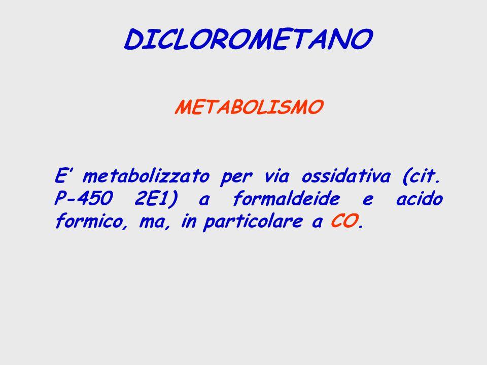 DICLOROMETANO METABOLISMO E' metabolizzato per via ossidativa (cit. P-450 2E1) a formaldeide e acido formico, ma, in particolare a CO.