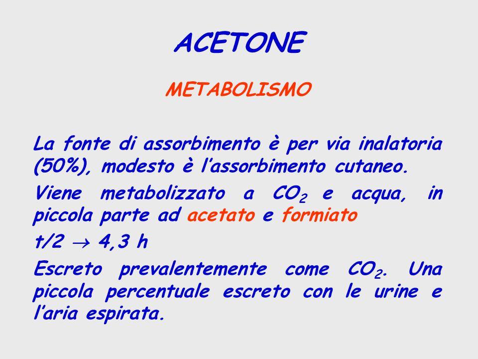 METABOLISMO La fonte di assorbimento è per via inalatoria (50%), modesto è l'assorbimento cutaneo. Viene metabolizzato a CO 2 e acqua, in piccola part