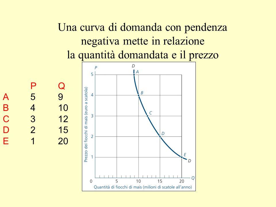 Una curva di domanda con pendenza negativa mette in relazione la quantità domandata e il prezzo PQ A59 B410 C312 D215 E120