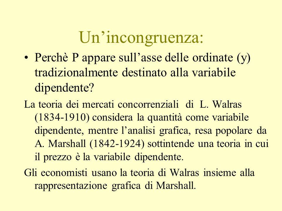 Un'incongruenza: Perchè P appare sull'asse delle ordinate (y) tradizionalmente destinato alla variabile dipendente? La teoria dei mercati concorrenzia
