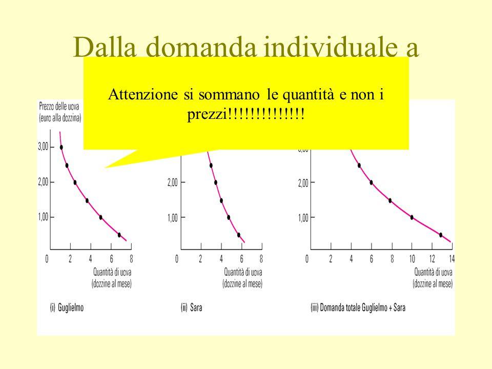Dalla domanda individuale a quella di mercato: Attenzione si sommano le quantità e non i prezzi!!!!!!!!!!!!!!