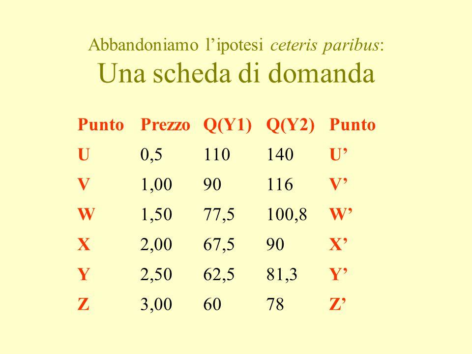 Abbandoniamo l'ipotesi ceteris paribus: Una scheda di domanda PuntoPrezzoQ(Y1)Q(Y2)Punto U0,5110140U' V1,0090116V' W1,5077,5100,8W' X2,0067,590X' Y2,5