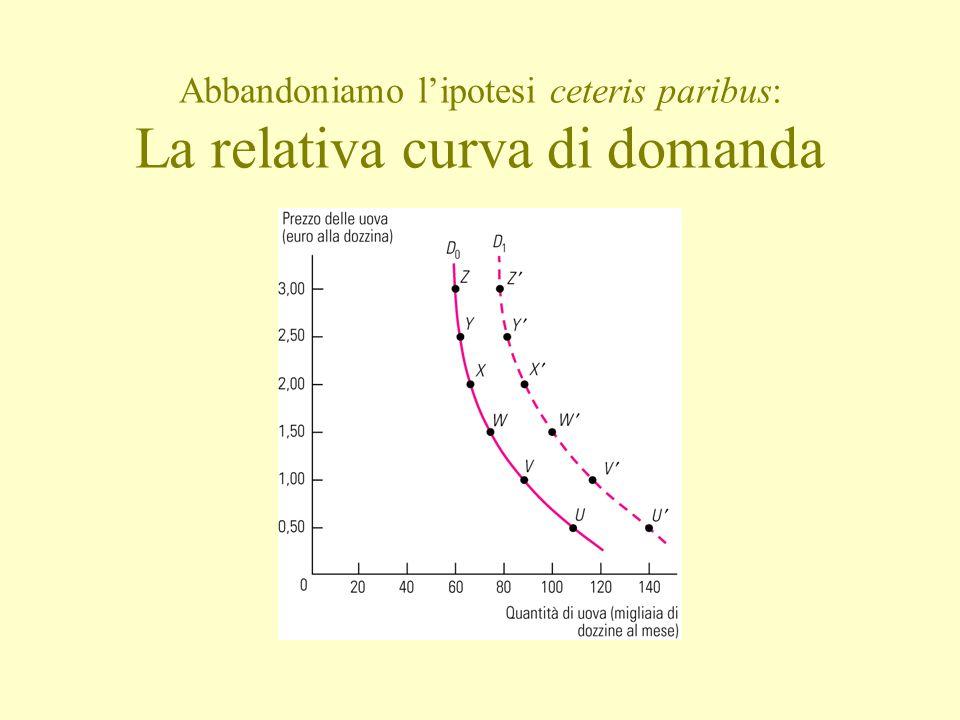 Abbandoniamo l'ipotesi ceteris paribus: La relativa curva di domanda