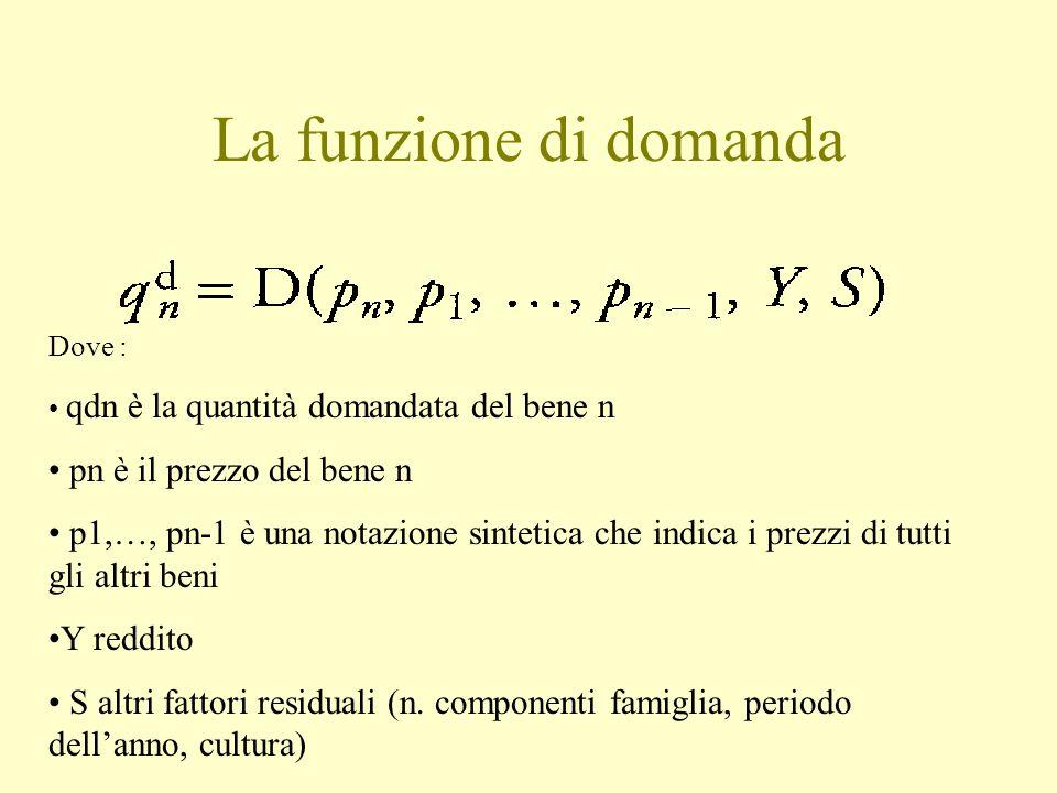 La funzione di domanda Dove : qdn è la quantità domandata del bene n pn è il prezzo del bene n p1,…, pn-1 è una notazione sintetica che indica i prezz