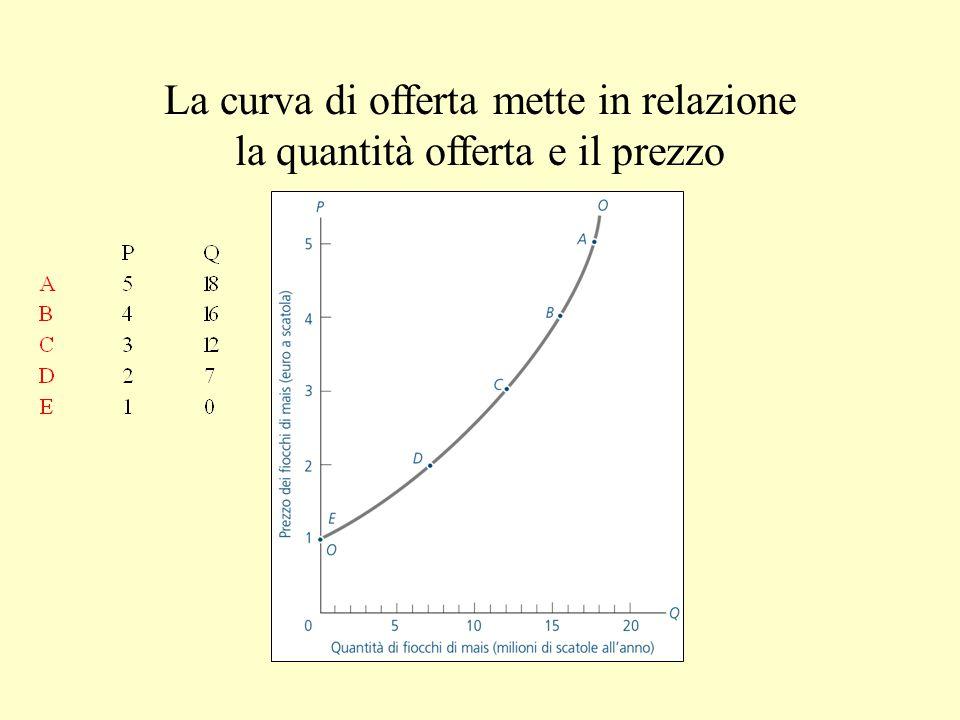 La curva di offerta mette in relazione la quantità offerta e il prezzo