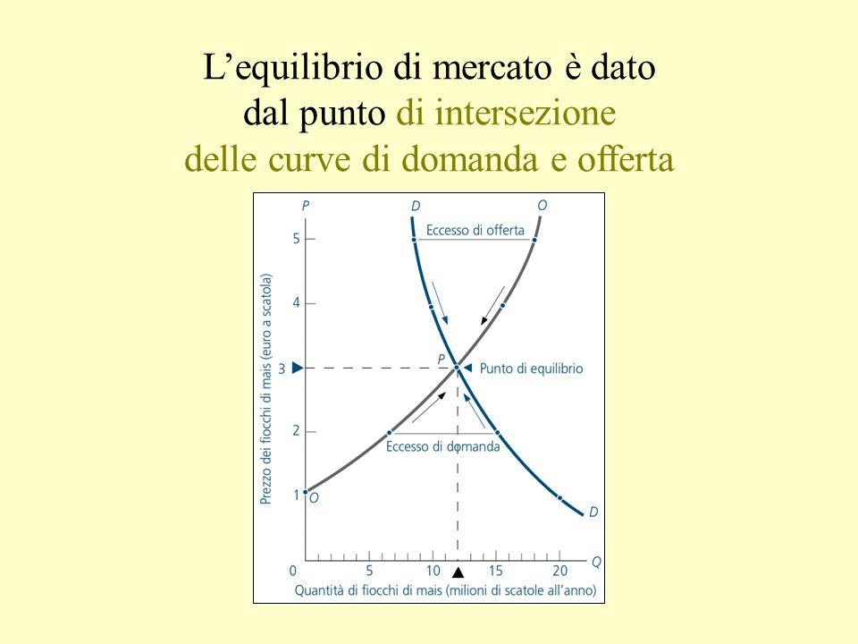 L'equilibrio di mercato è dato dal punto di intersezione delle curve di domanda e offerta