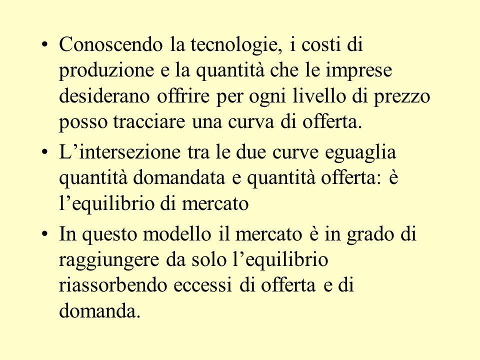 Conoscendo la tecnologie, i costi di produzione e la quantità che le imprese desiderano offrire per ogni livello di prezzo posso tracciare una curva d