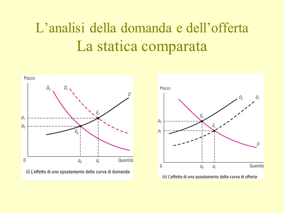 L'analisi della domanda e dell'offerta La statica comparata