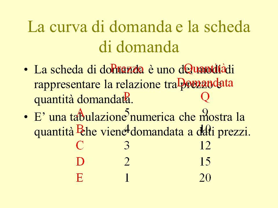 La curva di domanda e la scheda di domanda La scheda di domanda è uno dei modi di rappresentare la relazione tra prezzo e quantità domandata. E' una t
