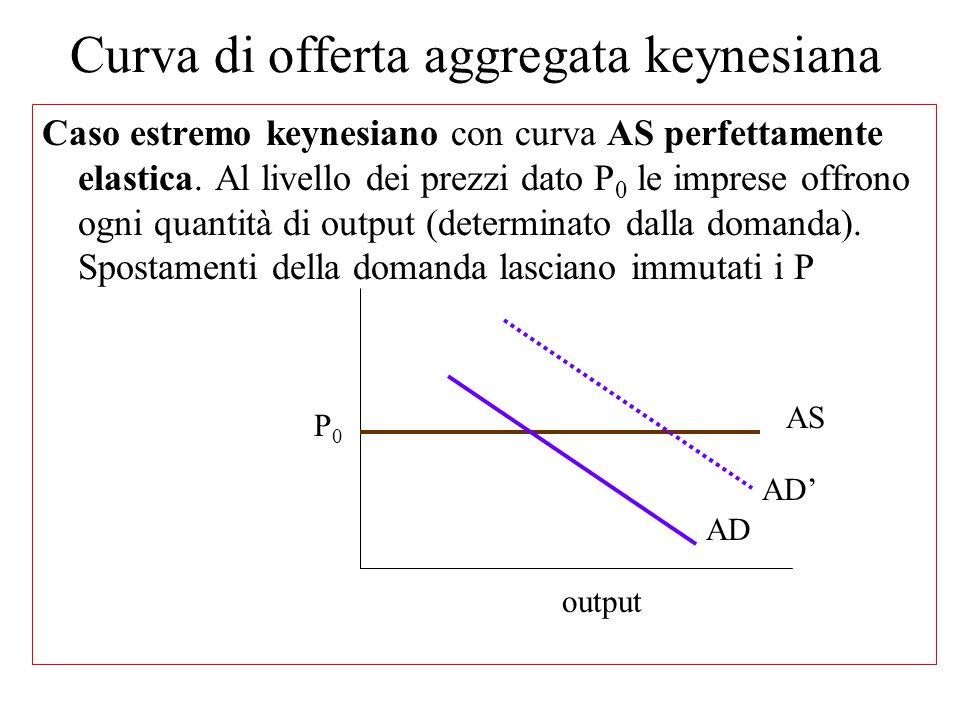 La curva di offerta AS keynesiana (caso estremo) con prezzi fissi n La curva di offerta keynesiana ha invece l'andamento opposto a quella classica n I