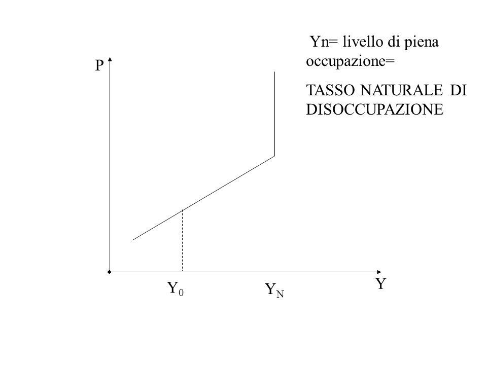 Caratteristiche AS: n Un aumento di Y fa aumentare P perché: se Y   disoccupazione  e quindi W   P  n L'equazione di offerta aggregata che mette