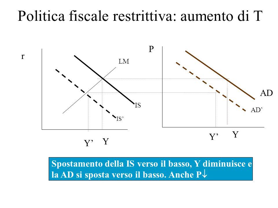 Spostamenti della AD n Ogni mutamento, che non sia una variazione di P, che provoca spostamenti delle curve IS o LM determina spostamenti anche della