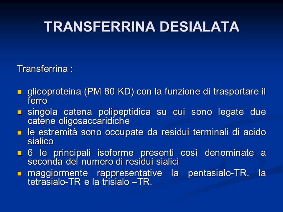 TRANSFERRINA DESIALATA Transferrina : glicoproteina (PM 80 KD) con la funzione di trasportare il ferro glicoproteina (PM 80 KD) con la funzione di tra