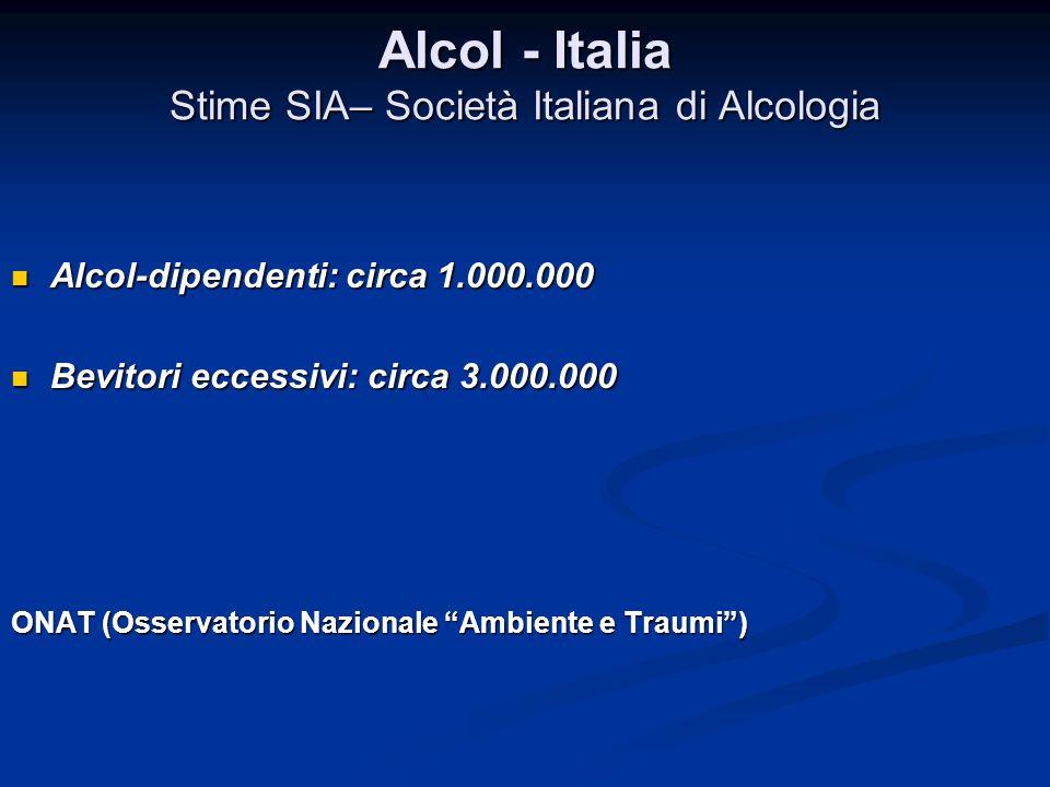 Alcol - Italia Stime SIA– Società Italiana di Alcologia Alcol-dipendenti: circa 1.000.000 Alcol-dipendenti: circa 1.000.000 Bevitori eccessivi: circa
