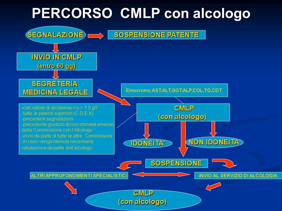 PERCORSO CMLP con alcologo SEGNALAZIONE Emocromo,AST,ALT,GGT,ALP,COL,TG,CDT SEGRETERIA MEDICINA LEGALE SOSPENSIONE PATENTE INVIO IN CMLP (entro 60 gg