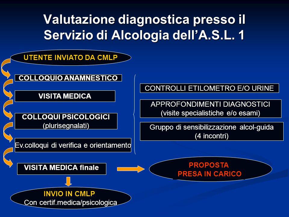 Valutazione diagnostica presso il Servizio di Alcologia dell'A.S.L. 1 UTENTE INVIATO DA CMLP COLLOQUIO ANAMNESTICO VISITA MEDICA COLLOQUI PSICOLOGICI