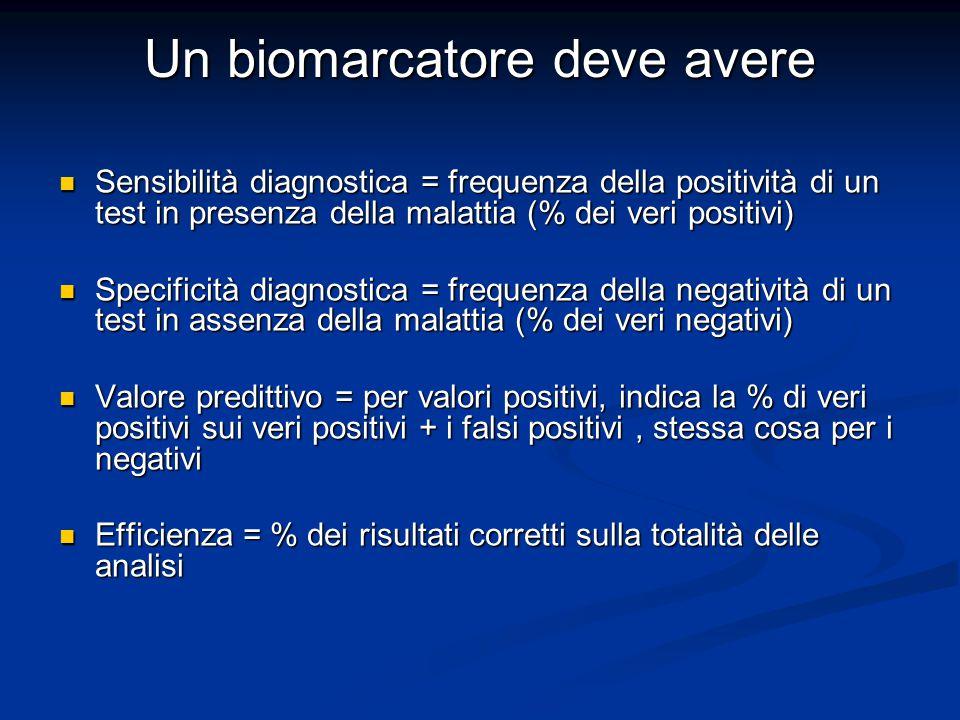 Un biomarcatore deve avere Sensibilità diagnostica = frequenza della positività di un test in presenza della malattia (% dei veri positivi) Sensibilit