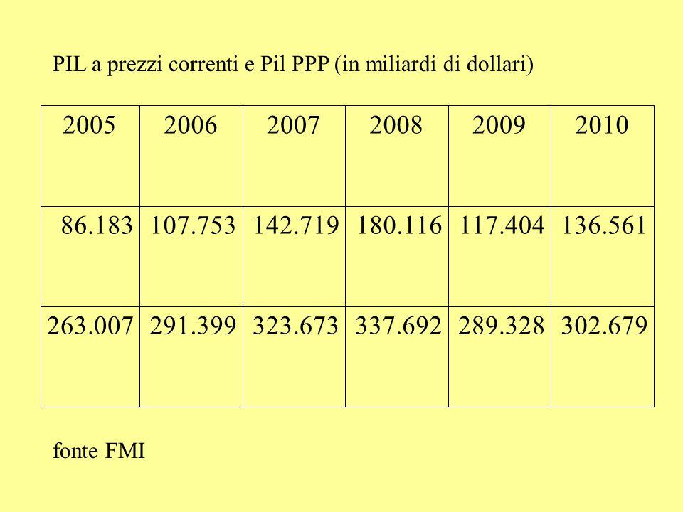 200520062007200820092010 86.183107.753142.719180.116117.404136.561 263.007291.399323.673337.692289.328302.679 PIL a prezzi correnti e Pil PPP (in miliardi di dollari) fonte FMI