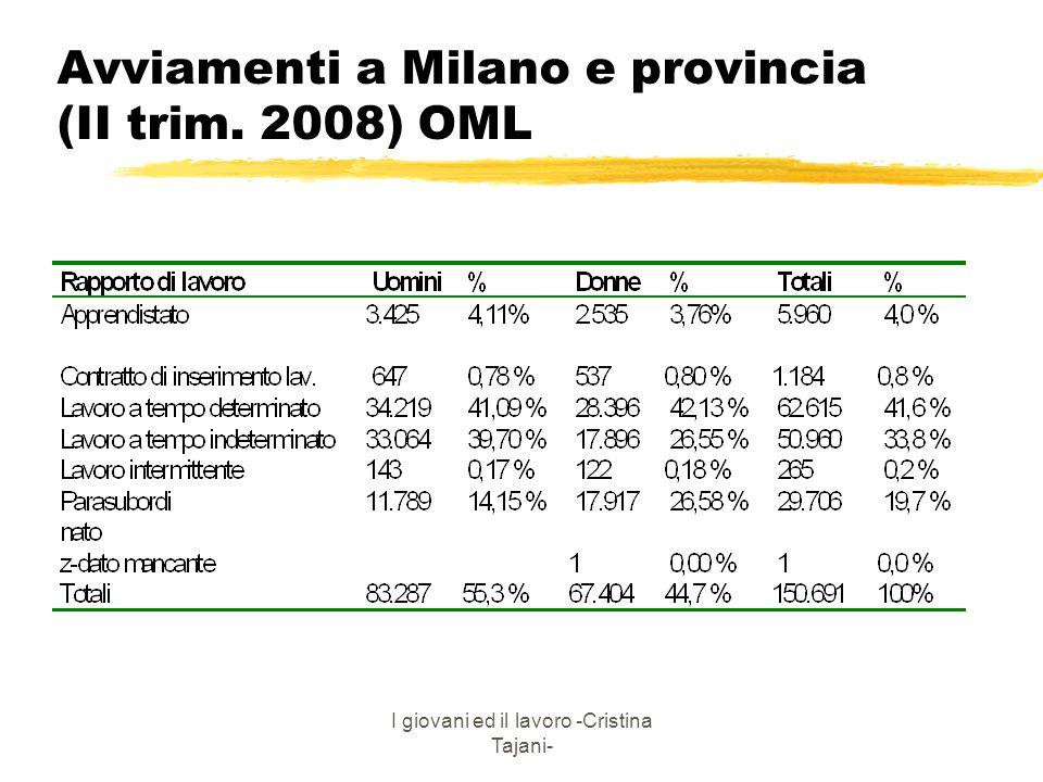 I giovani ed il lavoro -Cristina Tajani- Avviamenti a Milano e provincia (II trim. 2008) OML