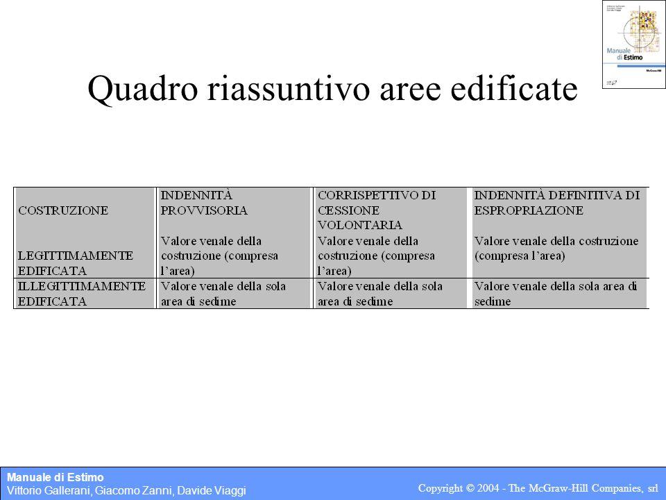 Manuale di Estimo Vittorio Gallerani, Giacomo Zanni, Davide Viaggi Copyright © 2004 - The McGraw-Hill Companies, srl Quadro riassuntivo aree edificate