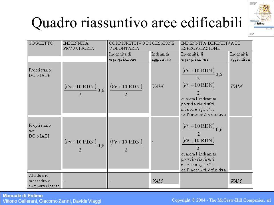 Manuale di Estimo Vittorio Gallerani, Giacomo Zanni, Davide Viaggi Copyright © 2004 - The McGraw-Hill Companies, srl Quadro riassuntivo aree edificabili