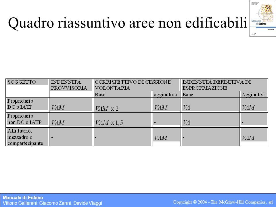 Manuale di Estimo Vittorio Gallerani, Giacomo Zanni, Davide Viaggi Copyright © 2004 - The McGraw-Hill Companies, srl Quadro riassuntivo aree non edificabili