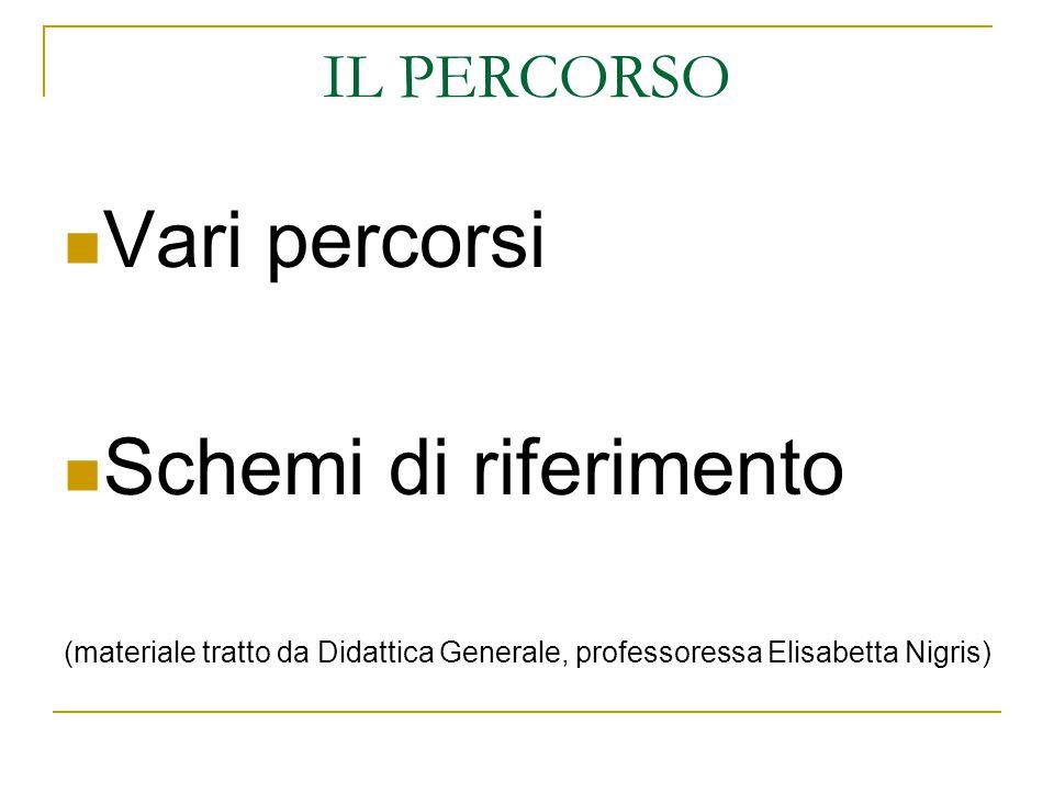 IL PERCORSO Vari percorsi Schemi di riferimento (materiale tratto da Didattica Generale, professoressa Elisabetta Nigris)