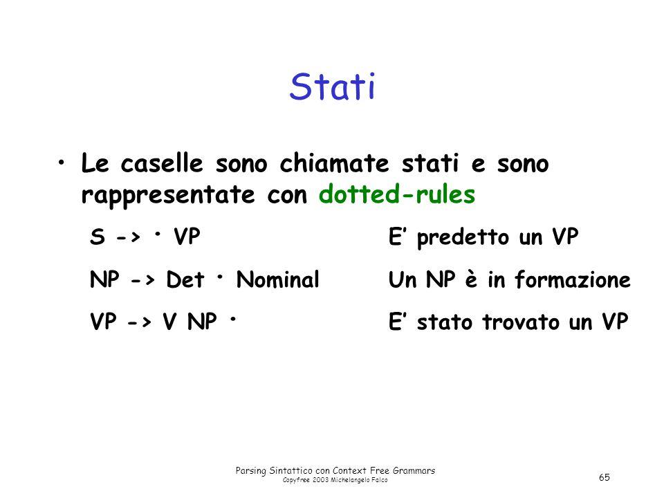 Parsing Sintattico con Context Free Grammars Copyfree 2003 Michelangelo Falco 65 Stati Le caselle sono chiamate stati e sono rappresentate con dotted-rules S -> · VPE' predetto un VP NP -> Det · NominalUn NP è in formazione VP -> V NP · E' stato trovato un VP